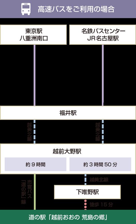 高速バスアクセス図