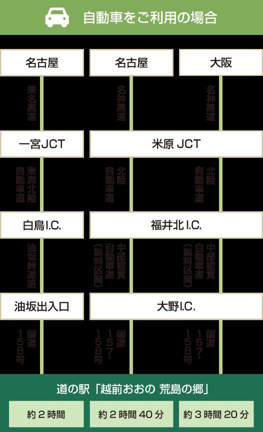 自動車アクセス図