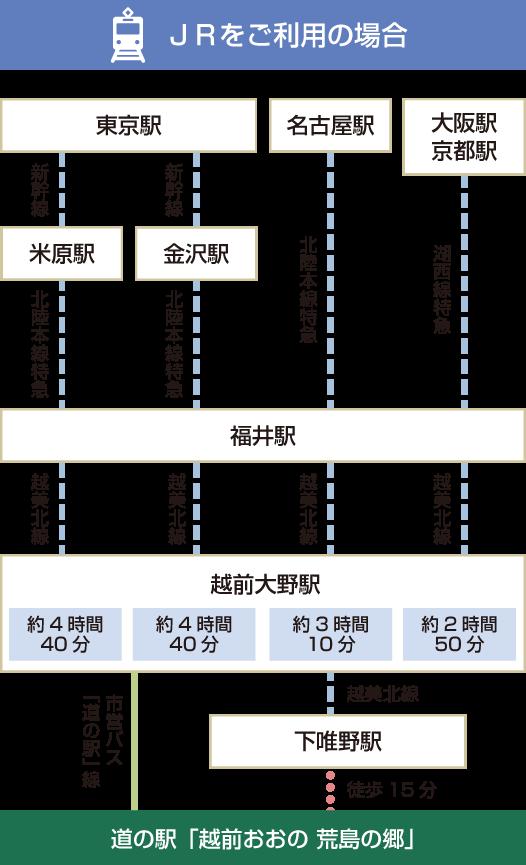 JRアクセス図